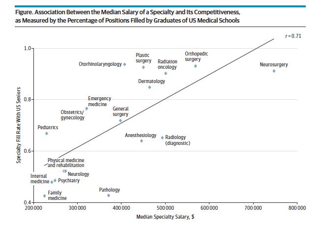 Median Salary and Specialty JAMA