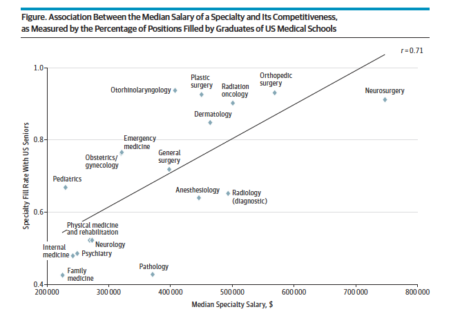 Median Salary and Specialty JAMA
