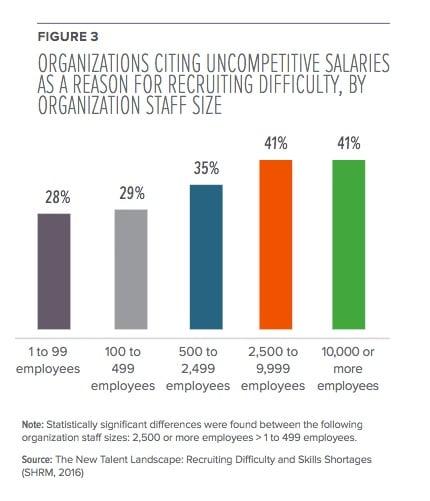 SHRM salary data