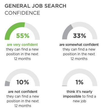 Provider Job Market Confidence
