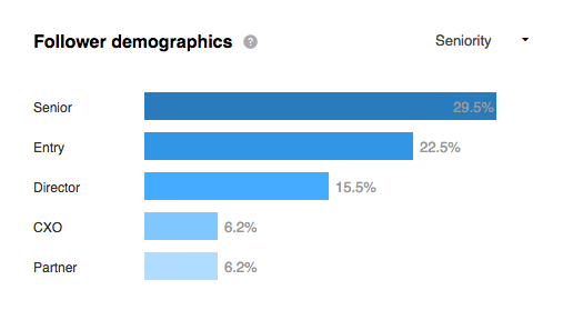 Linkedin Follower Demographics