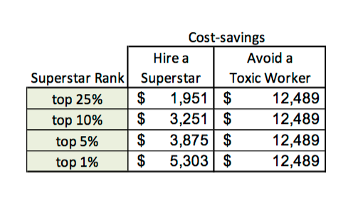 Toxic Worker Cost-Savings