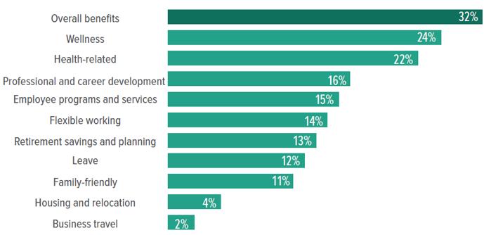 Most Popular Benefits SHRM