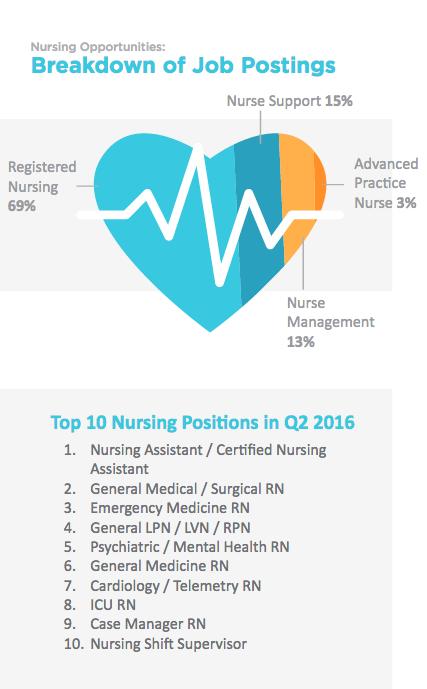 Health eCareers nursing findings